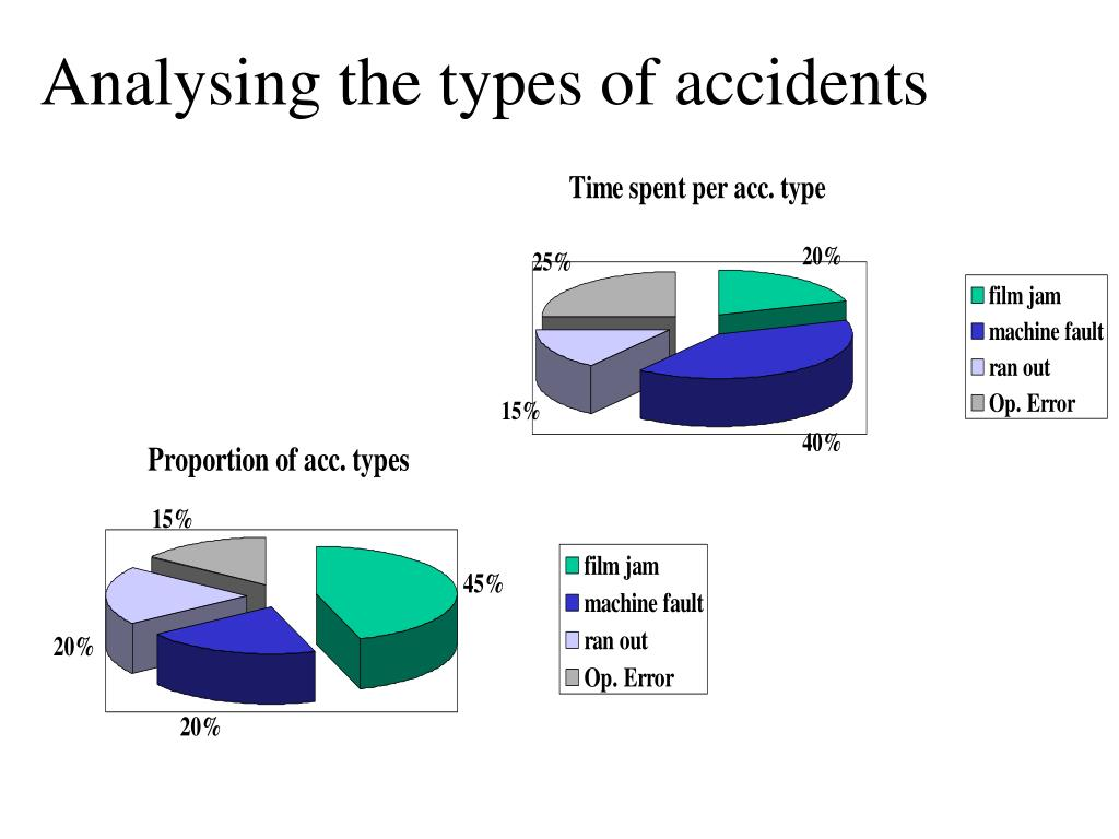 Analysing the types of accidents