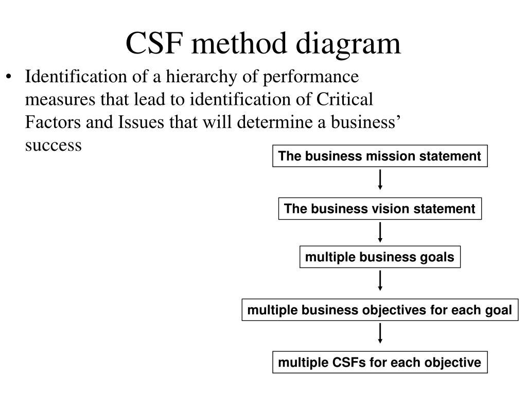 CSF method diagram