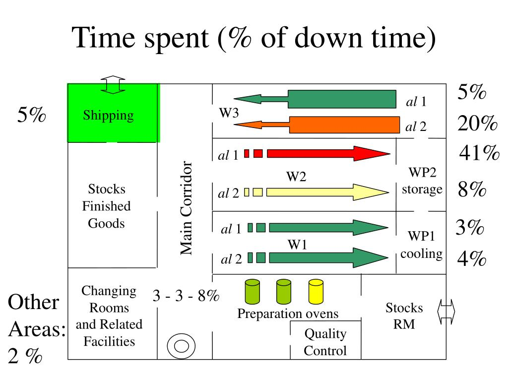 Time spent (% of down time)