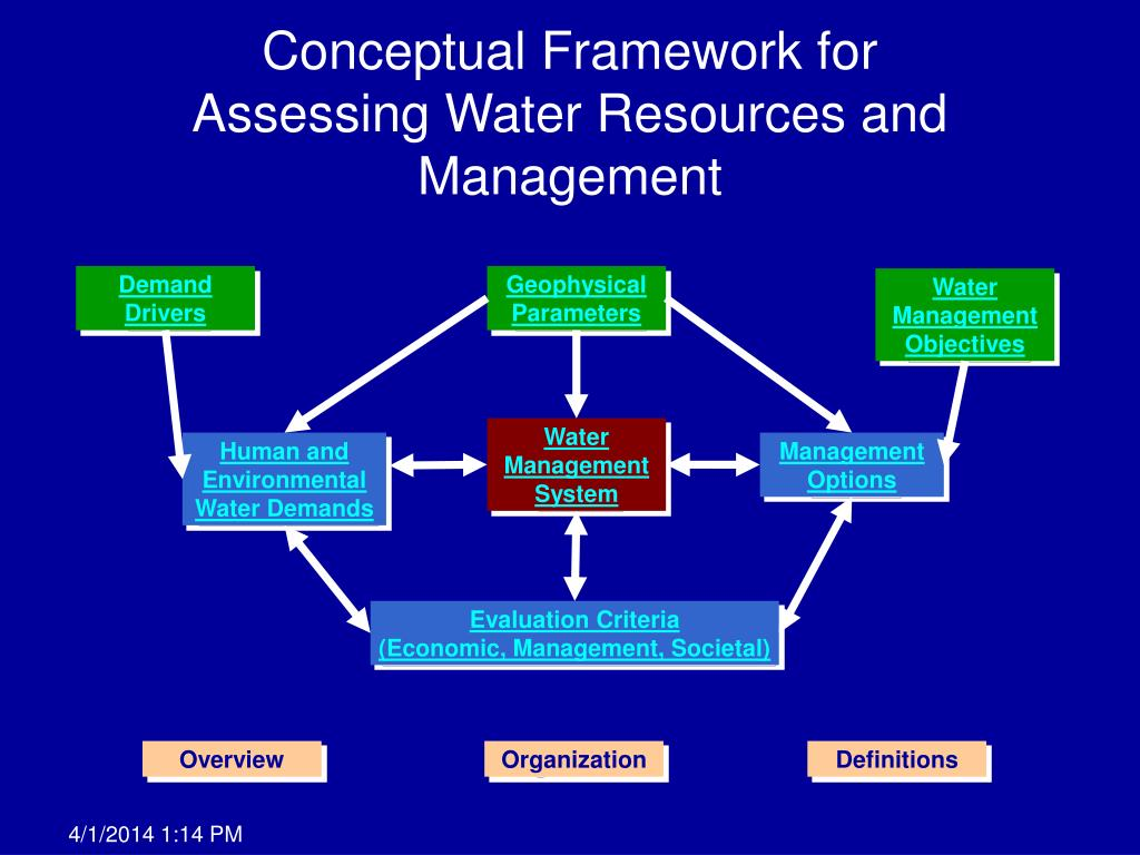 conceptual framework for assessing water resources and management l.