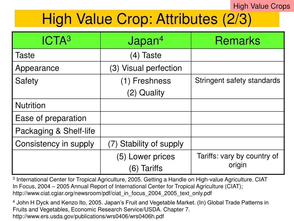 High Value Crops