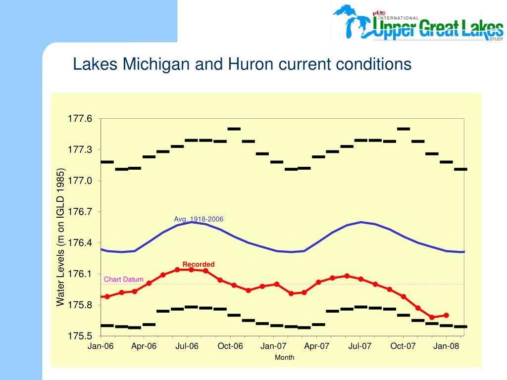 Lakes Michigan and Huron current conditions