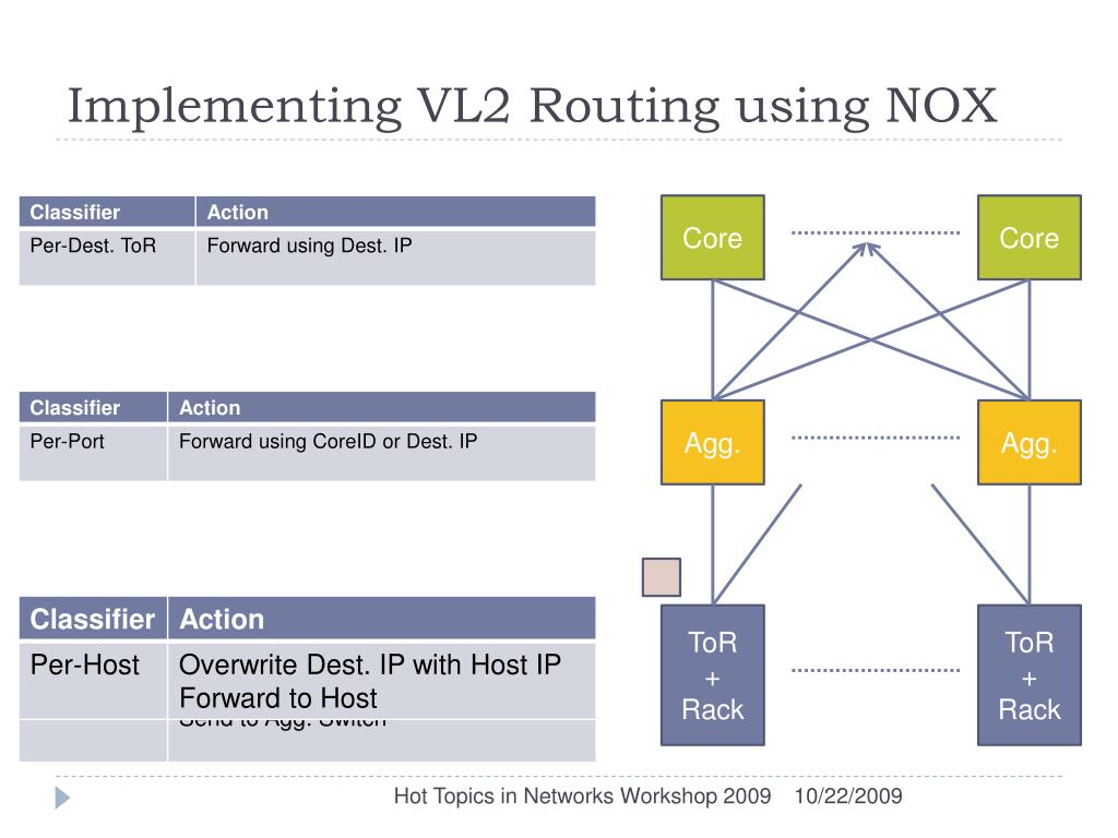 Implementing VL2 Routing using NOX