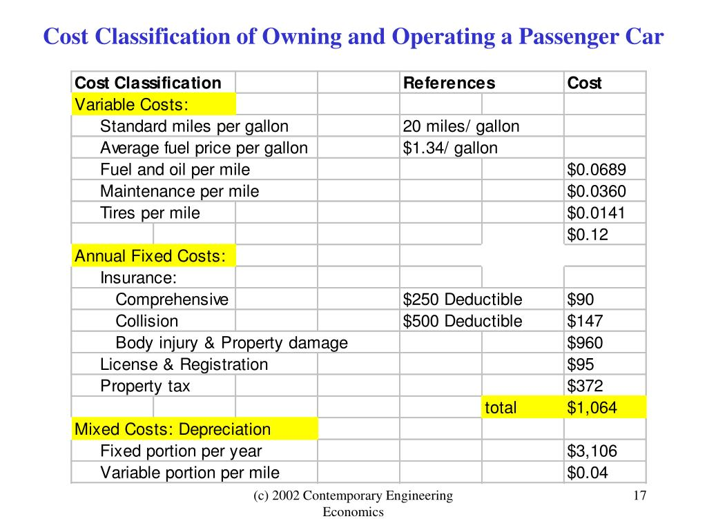 Cost Classification of Owning and Operating a Passenger Car