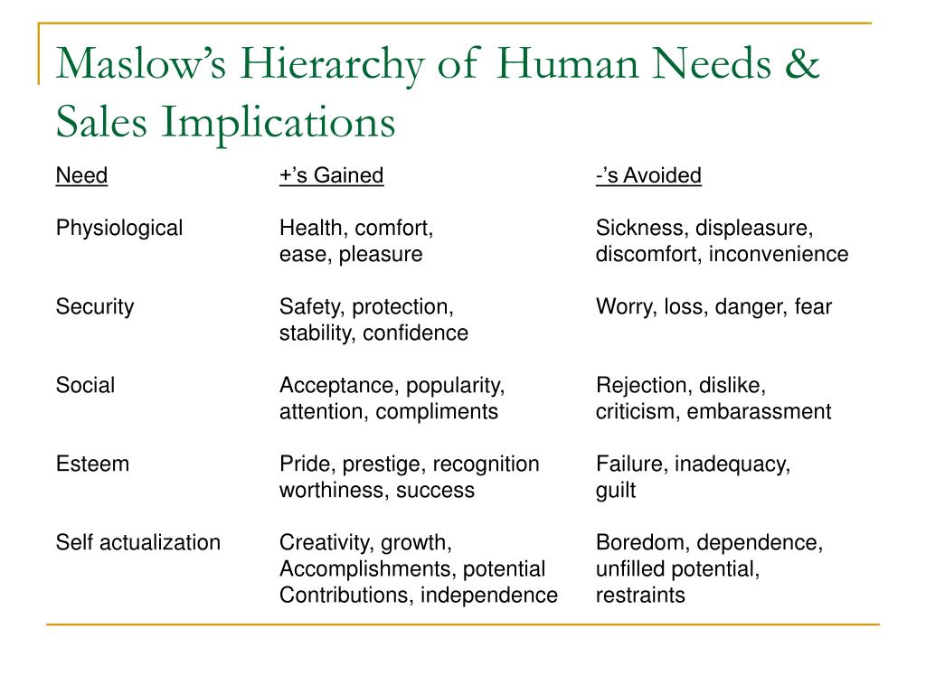 Maslow's Hierarchy of Human Needs & Sales Implications