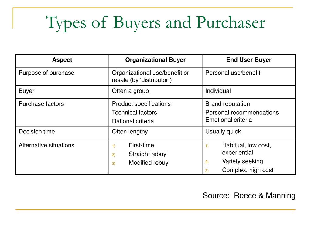 Types of Buyers and Purchaser