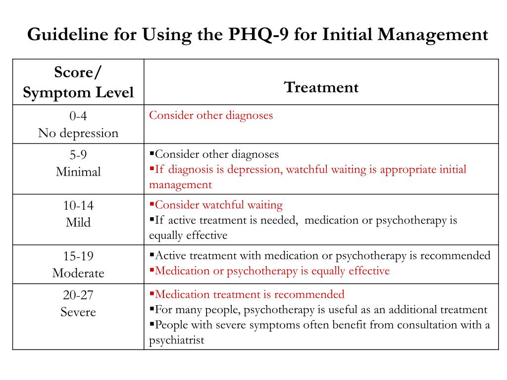 Guideline for Using the PHQ-9 for Initial Management