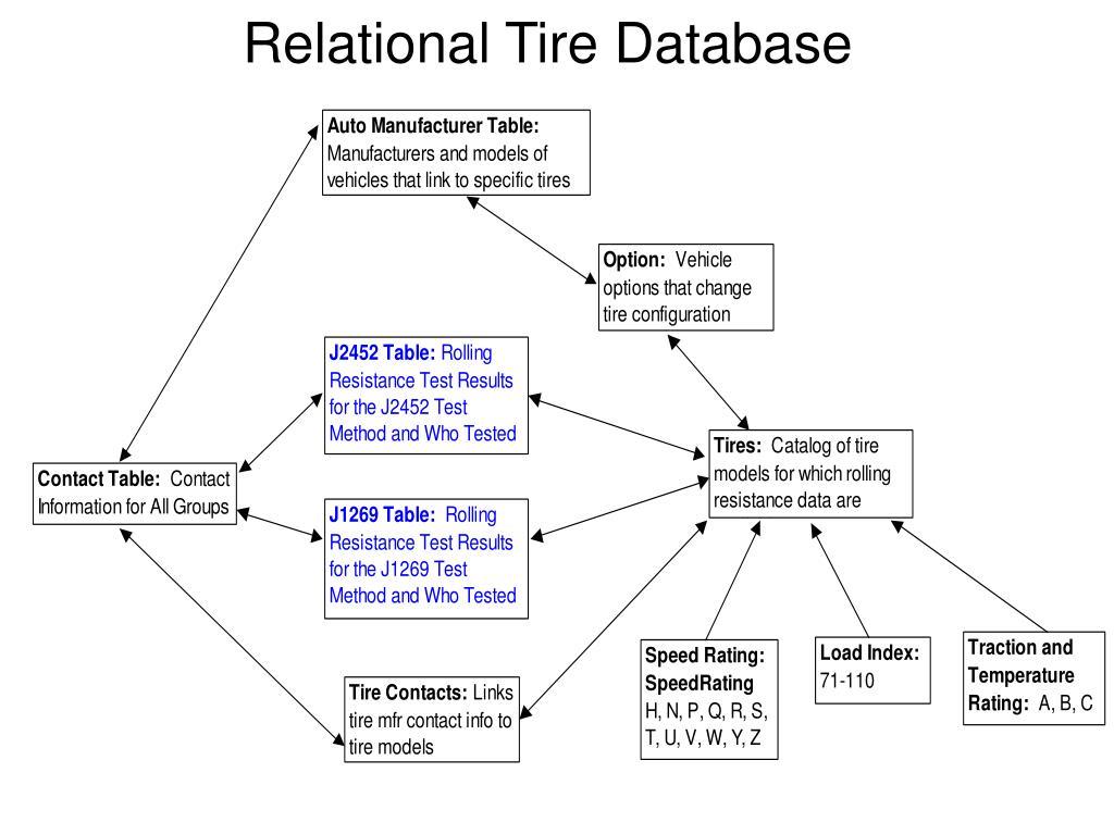 Relational Tire Database