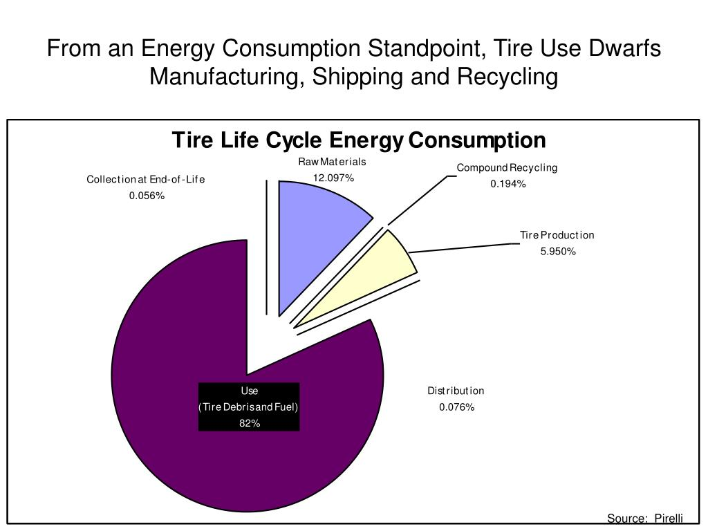 From an Energy Consumption Standpoint, Tire Use Dwarfs Manufacturing, Shipping and Recycling