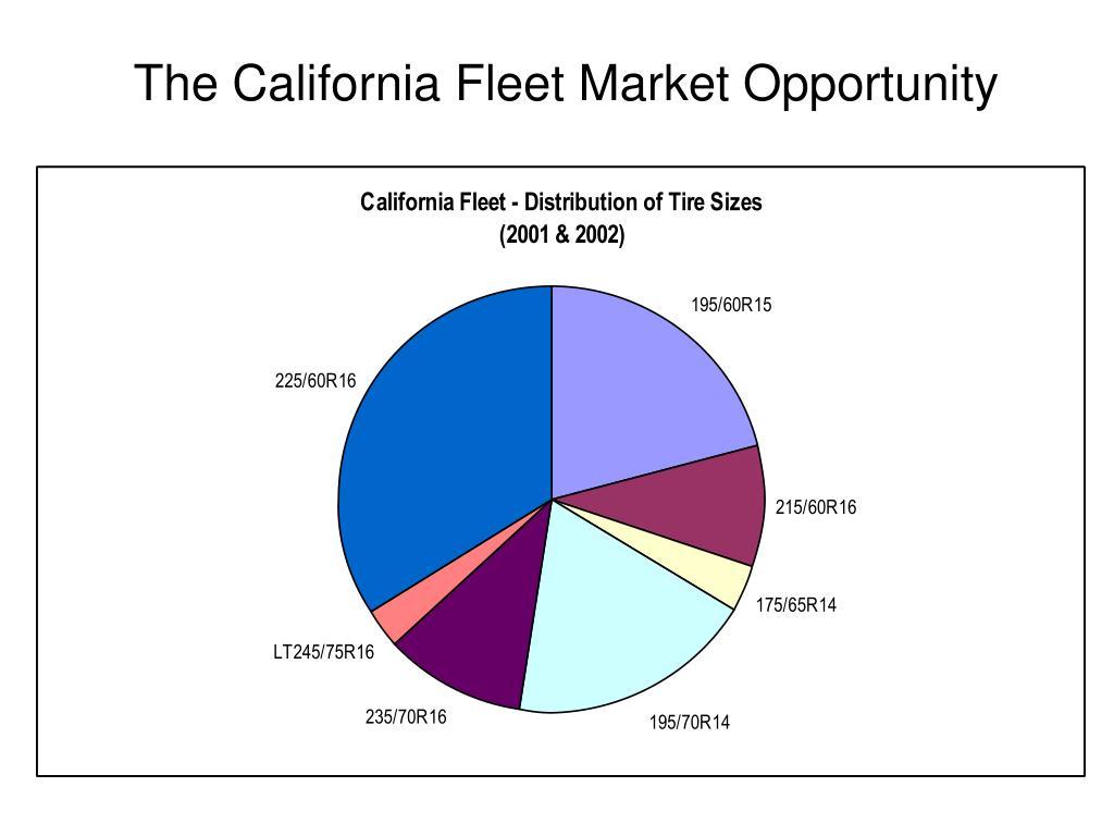 The California Fleet Market Opportunity