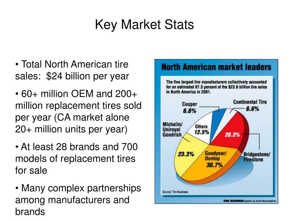 Key Market Stats