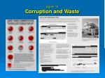 figure 12 corruption and waste