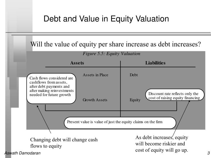 the effect of equity financing on In their view, were there no taxes or transaction costs, debt financing would have no impact on a company's value 2 for every uptick in financial leverage, equity holders would immediately.