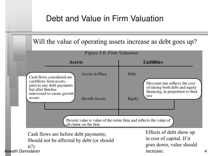 debt policy and value An introduction to debt policy and value (v 20) harvard case study solution and hbr and hbs case analysis related posts structuring corporate financial policy: diagnosis of problems and evaluation of strategies.