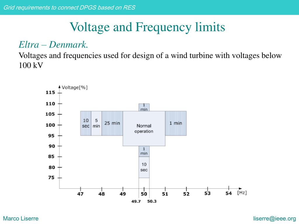 Voltage and Frequency limits