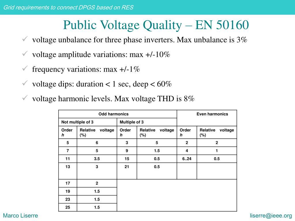 voltage unbalance for three phase inverters. Max unbalance is 3%