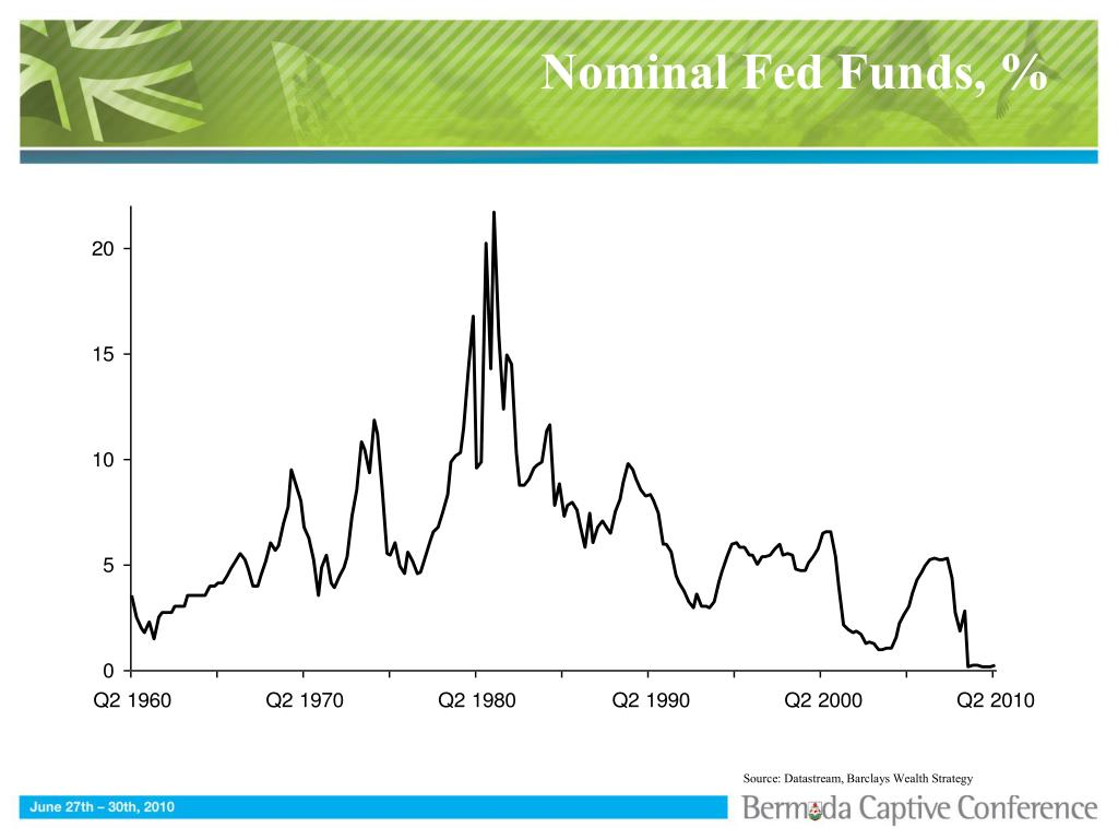 Nominal Fed Funds, %