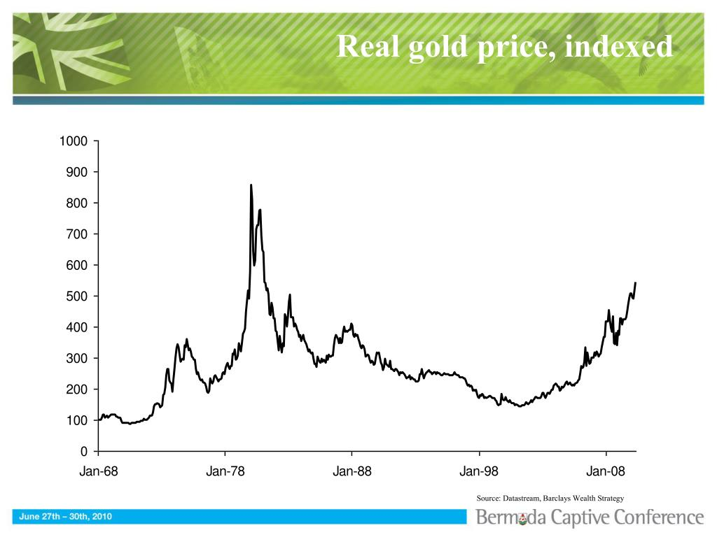 Real gold price, indexed