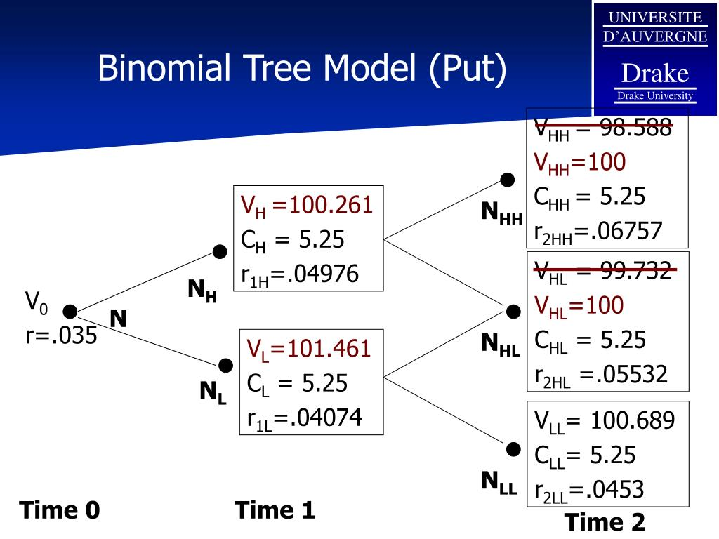 Binomial Tree Model (Put)