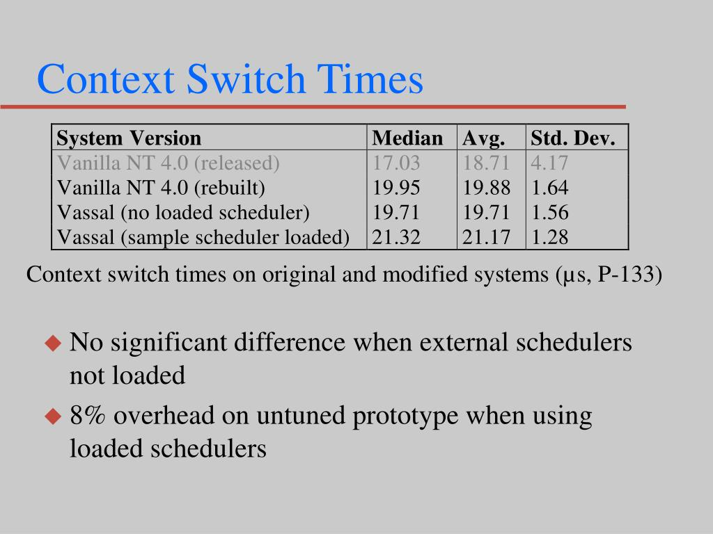 Context Switch Times