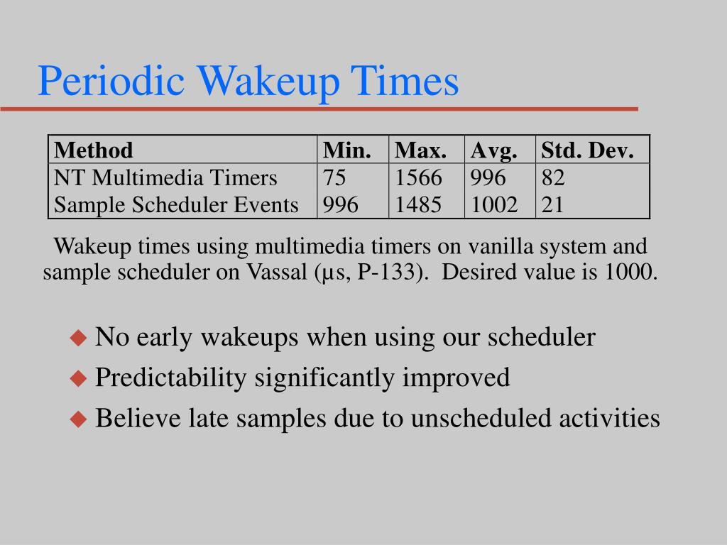 Periodic Wakeup Times
