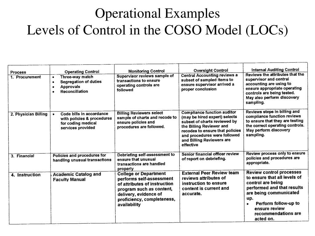 Operational Examples