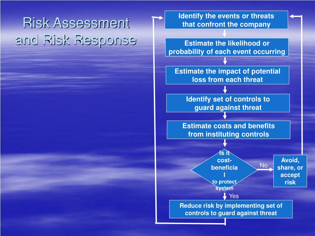 Risk Assessment and Risk Response