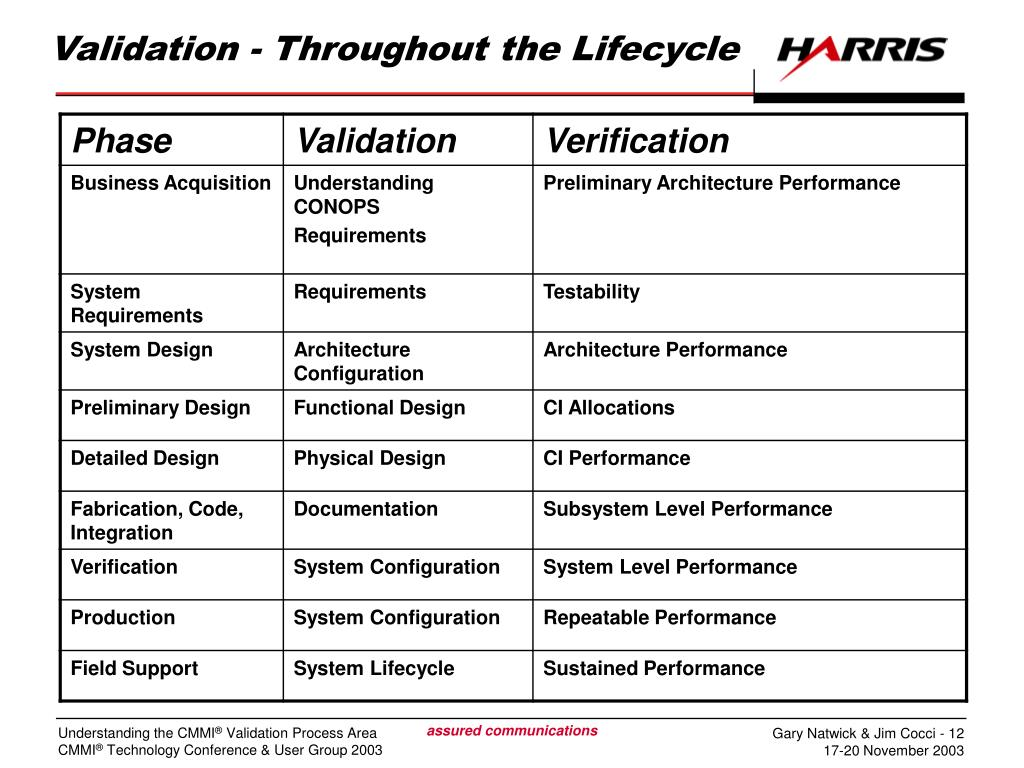 Validation - Throughout the Lifecycle