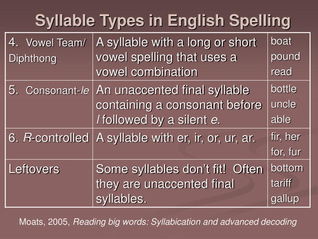 Syllable Types in English Spelling
