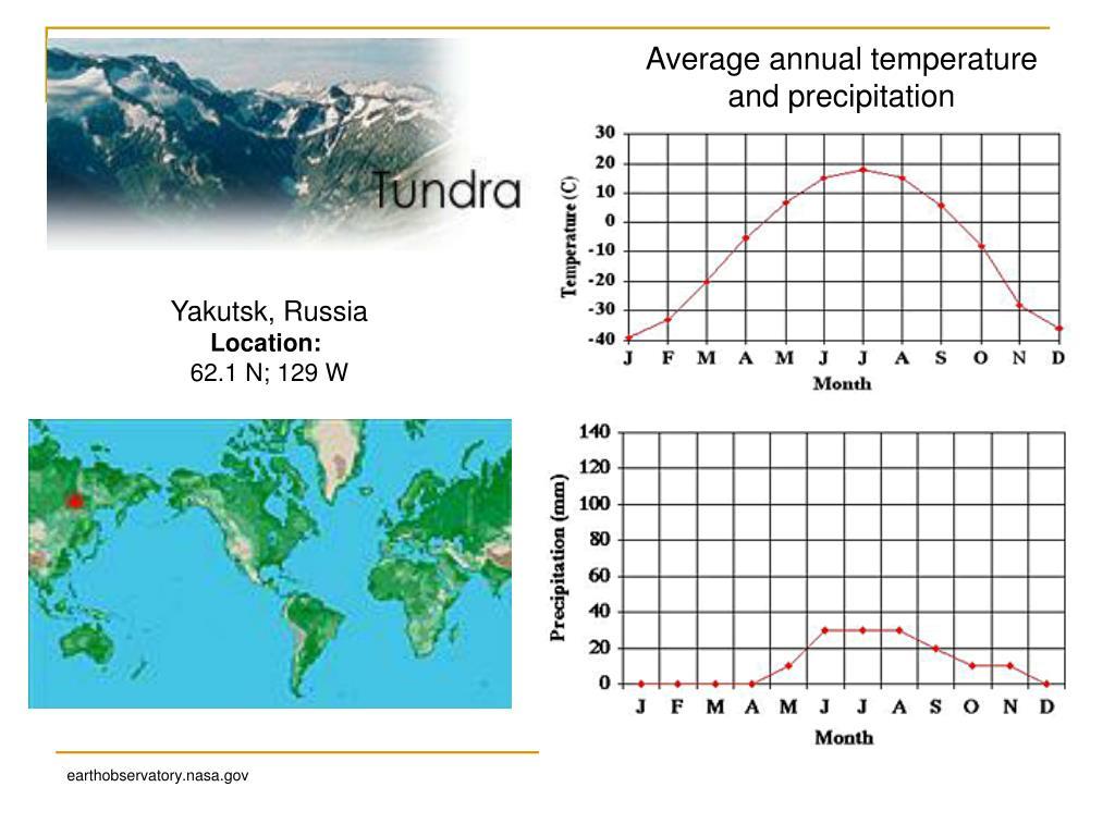 Average annual temperature