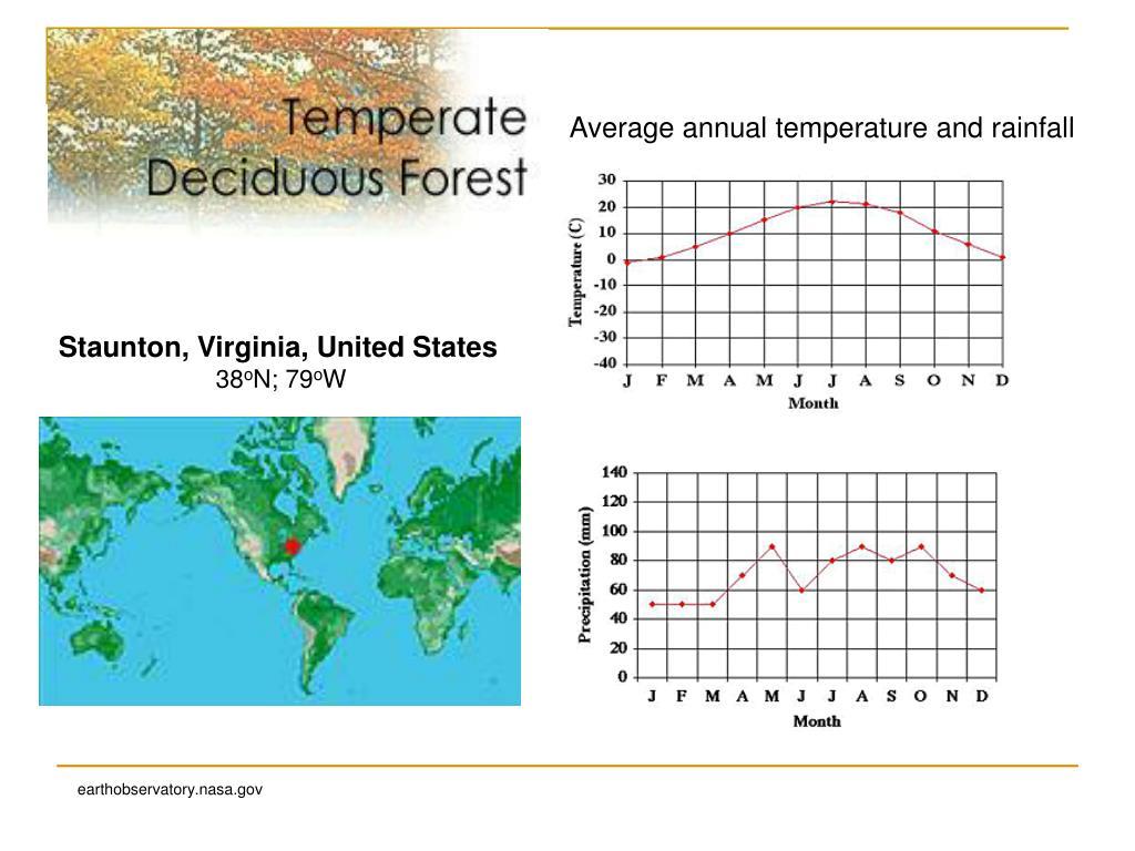 Average annual temperature and rainfall