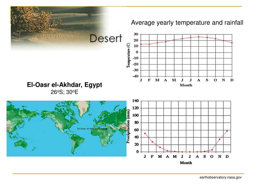 Average yearly temperature and rainfall