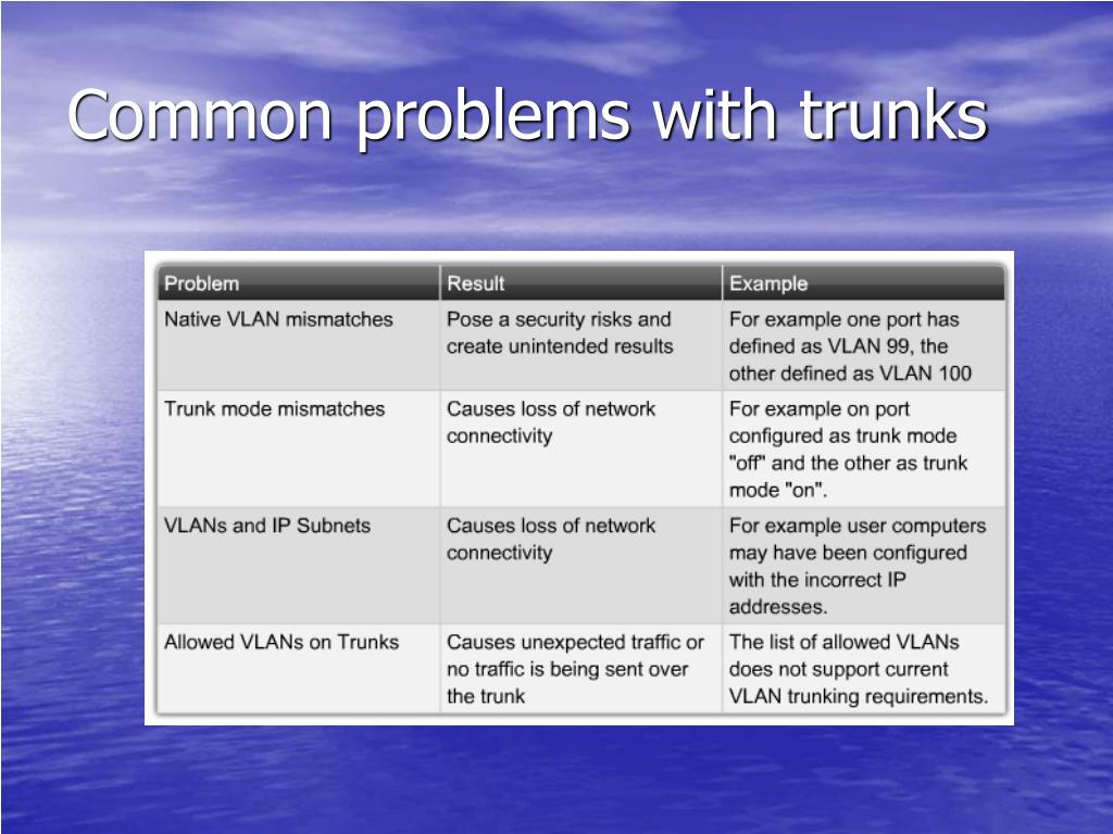Common problems with trunks