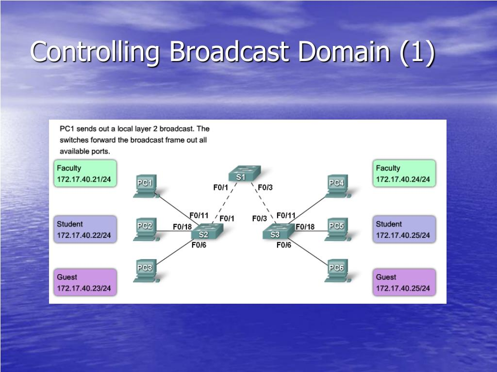 Controlling Broadcast Domain (1)