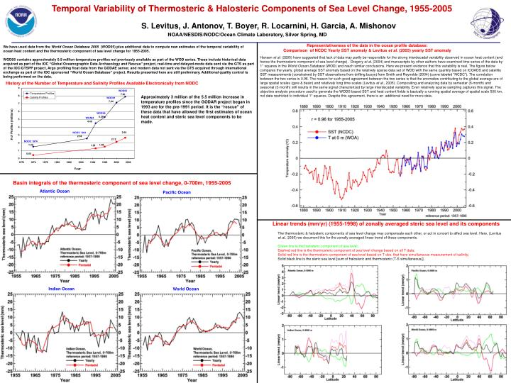 Temporal variability of thermosteric halosteric components of sea level change 1955 2005