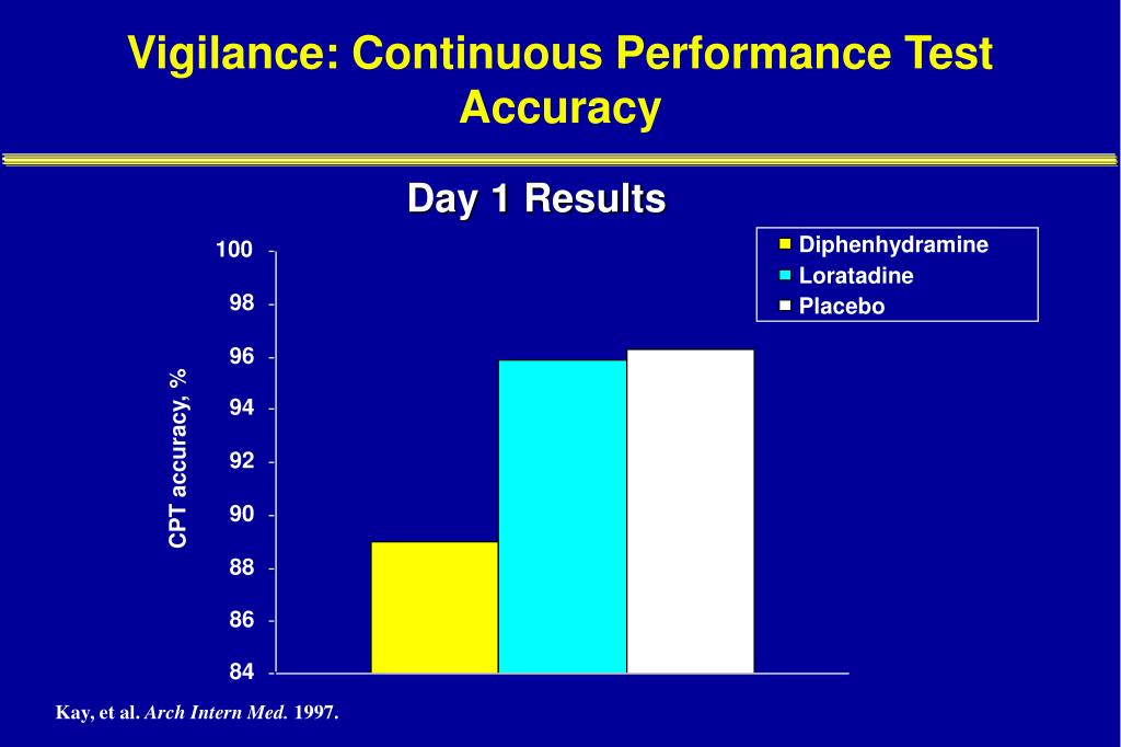 Vigilance: Continuous Performance Test