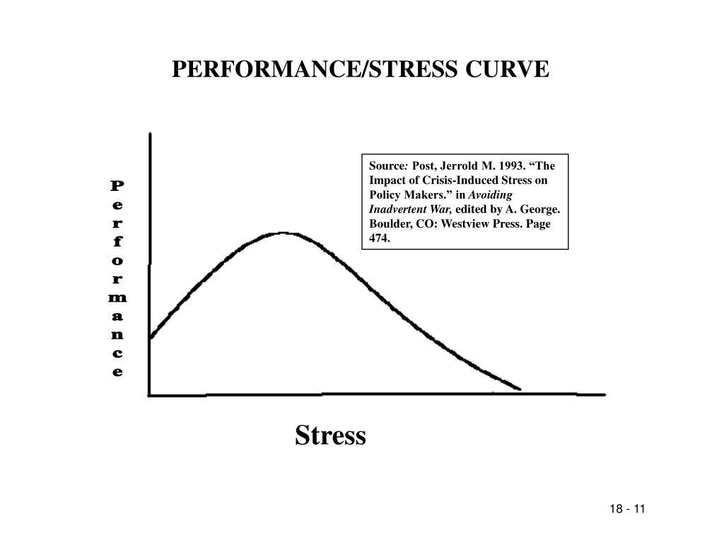 PERFORMANCE/STRESS CURVE