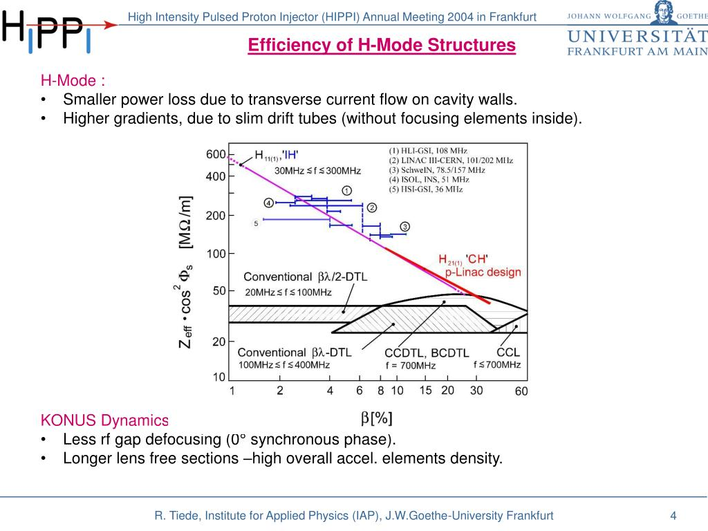 Efficiency of H-Mode Structures