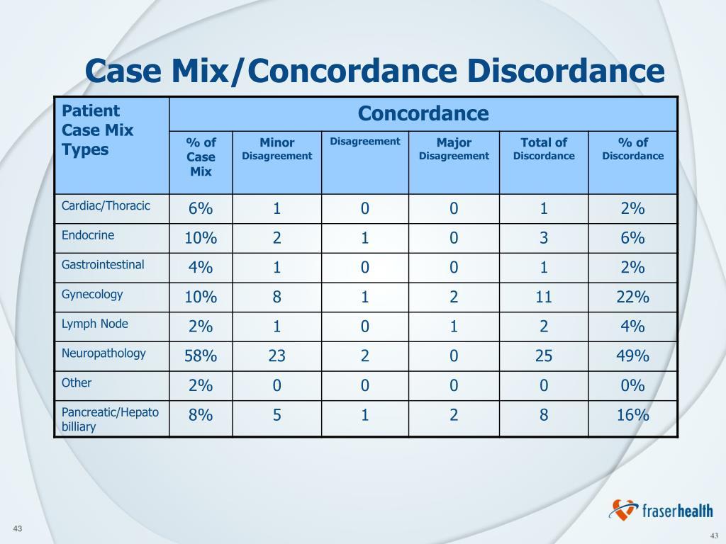 Case Mix/Concordance Discordance