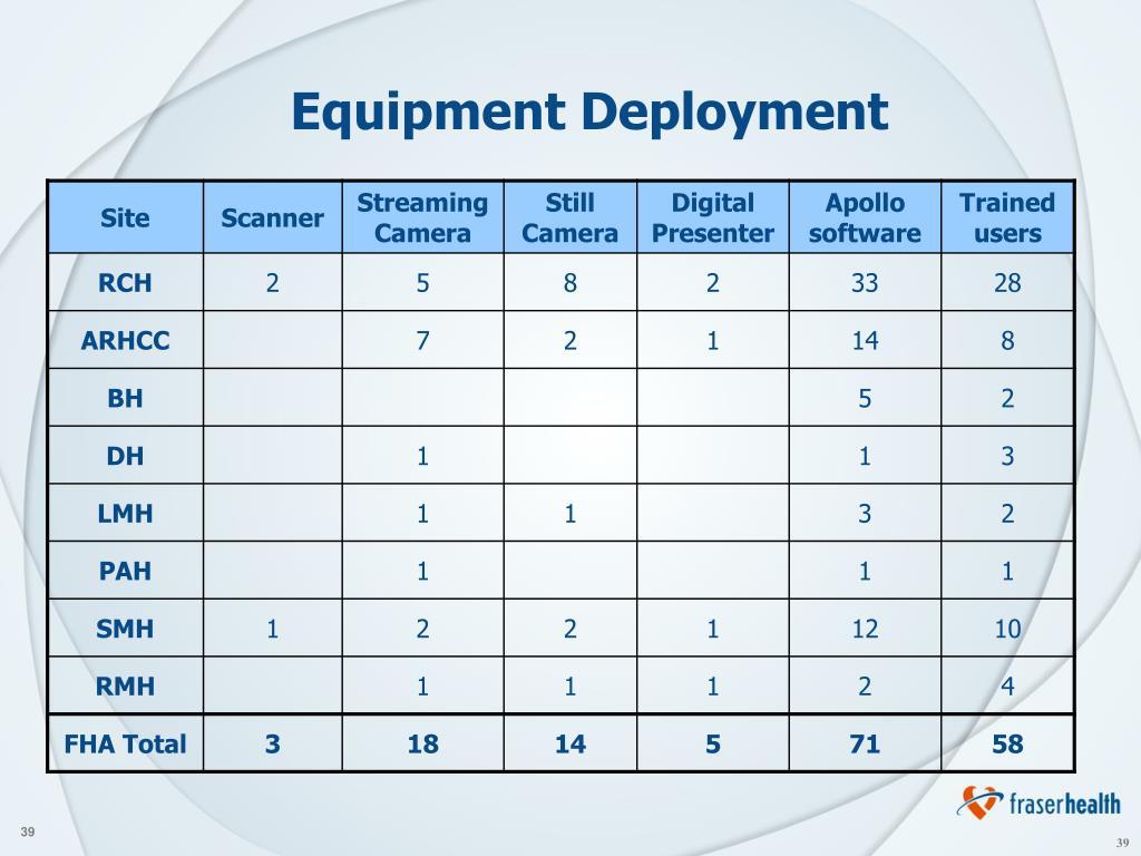 Equipment Deployment