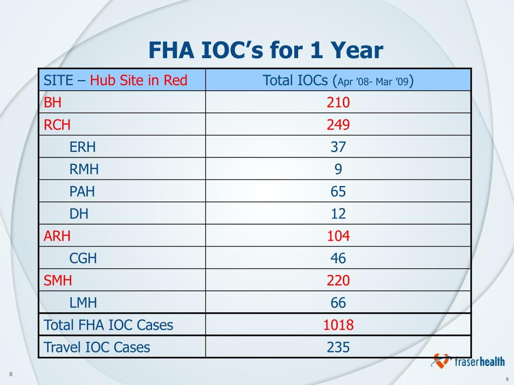 FHA IOC's for 1 Year
