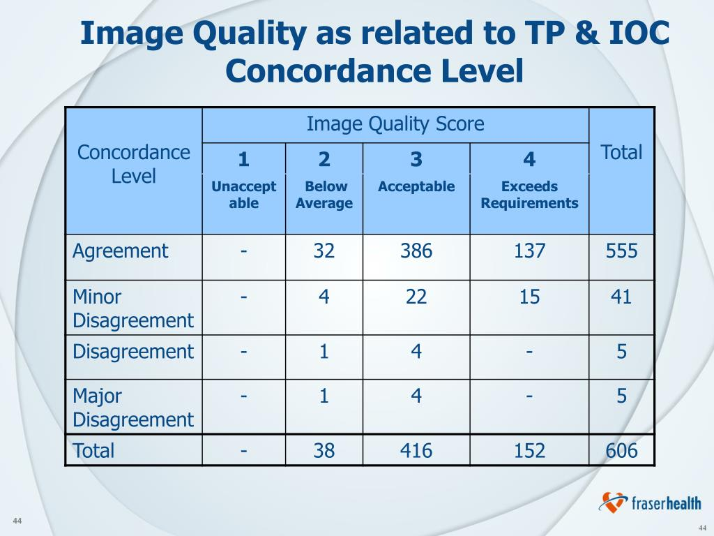 Image Quality as related to TP & IOC Concordance Level