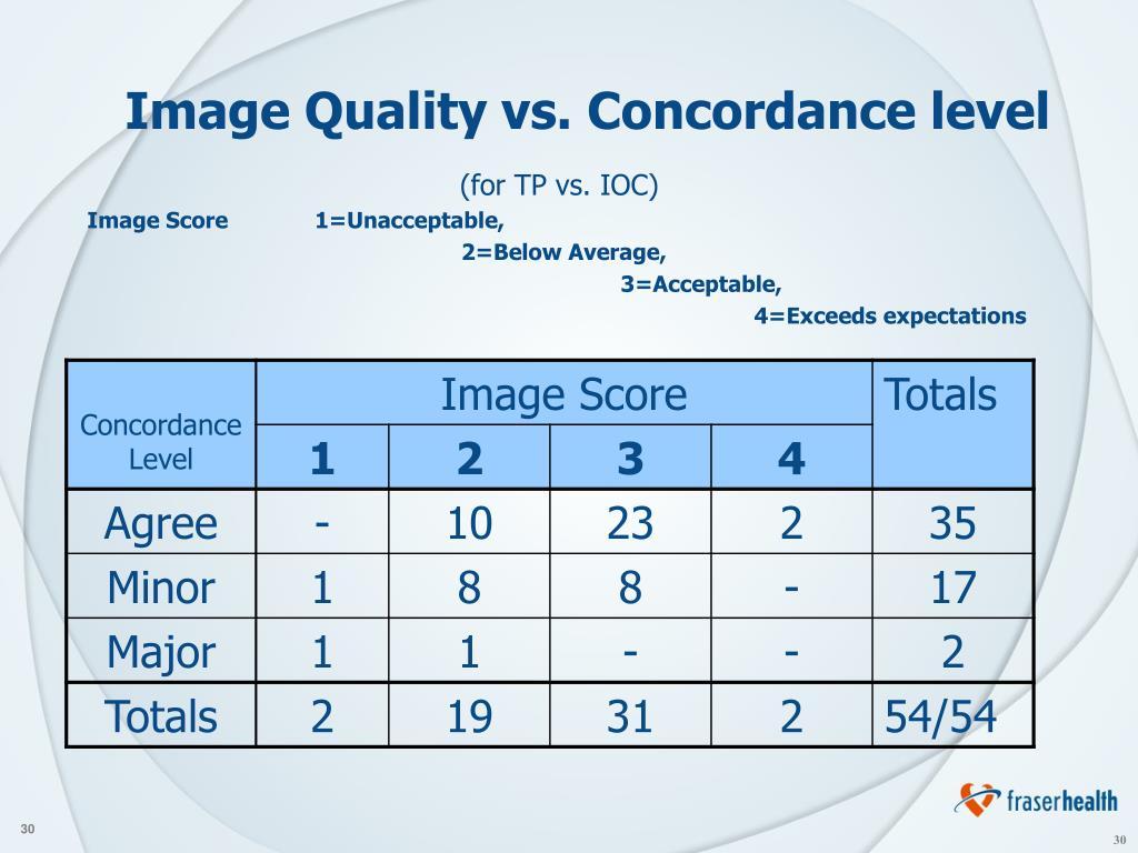 Image Quality vs. Concordance level