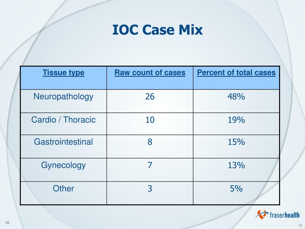 IOC Case Mix