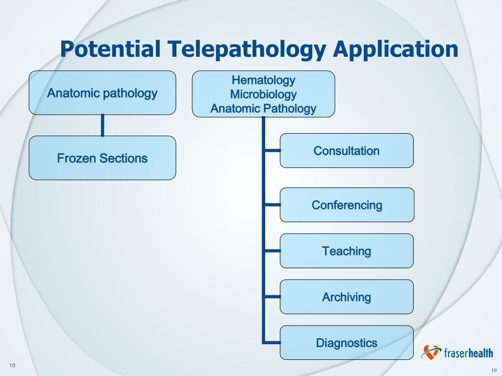 Potential Telepathology Application