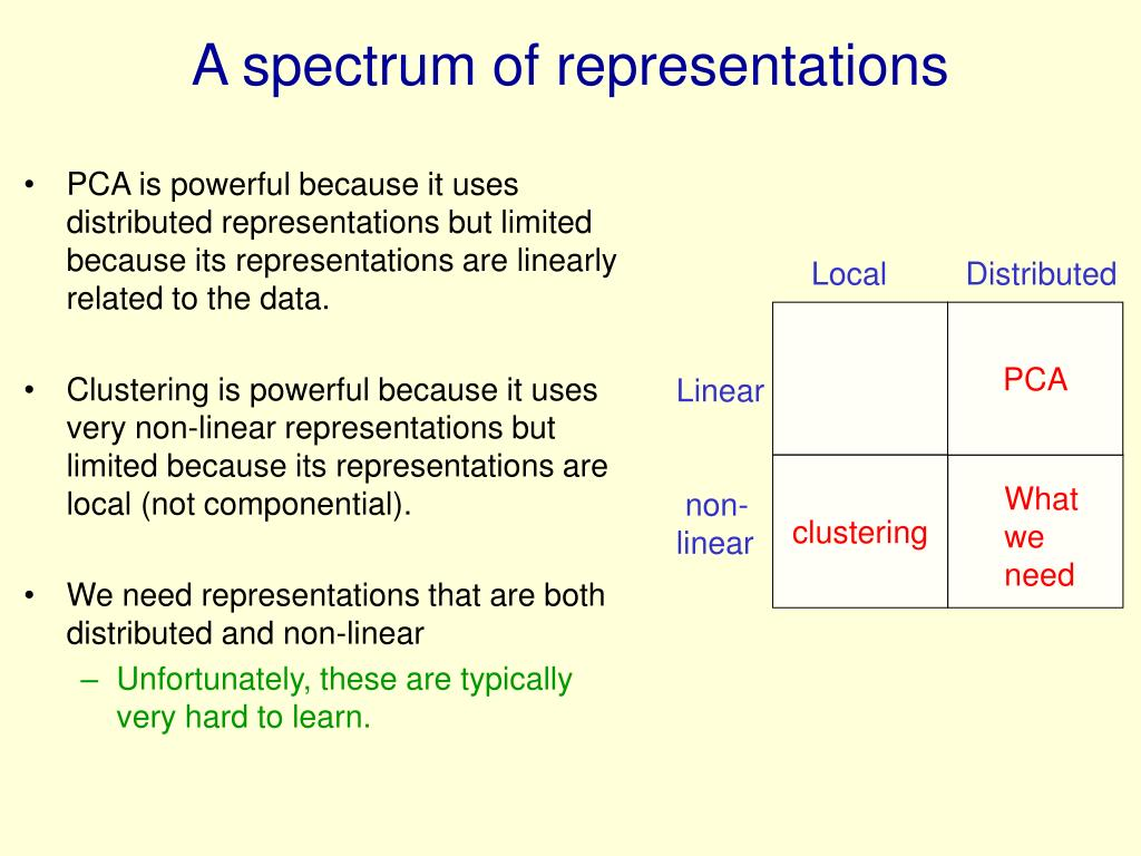 PCA is powerful because it uses distributed representations but limited because its representations are linearly related to the data.
