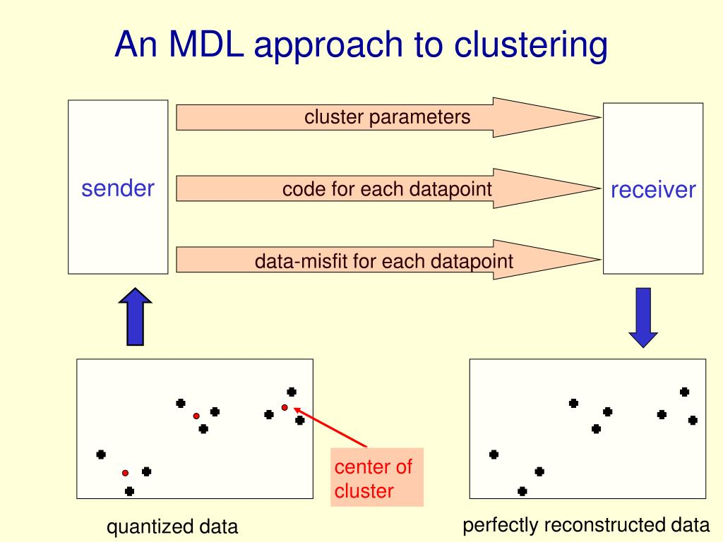 An MDL approach to clustering