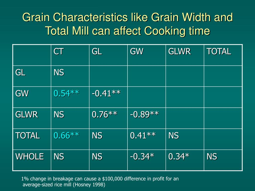 Grain Characteristics like Grain Width and Total Mill can affect Cooking time