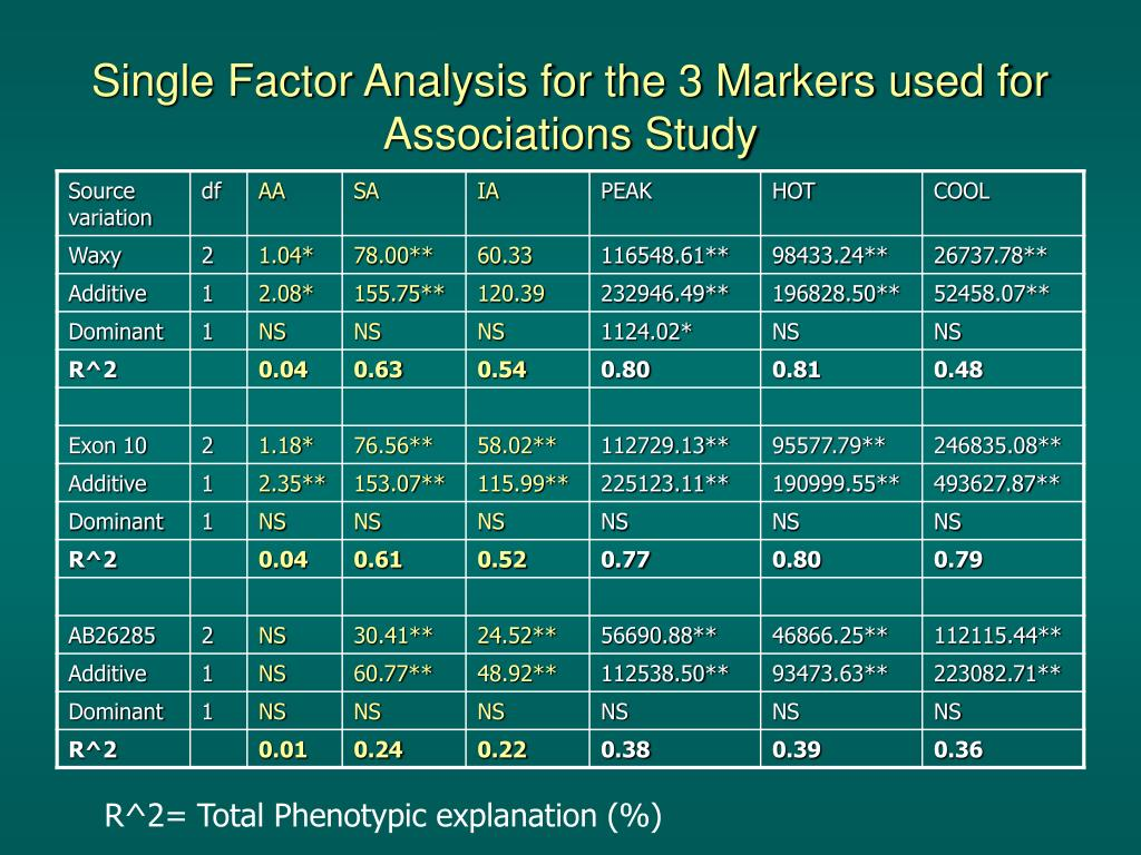 Single Factor Analysis for the 3 Markers used for Associations Study