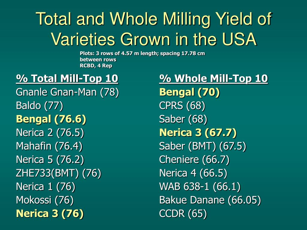 % Total Mill-Top 10